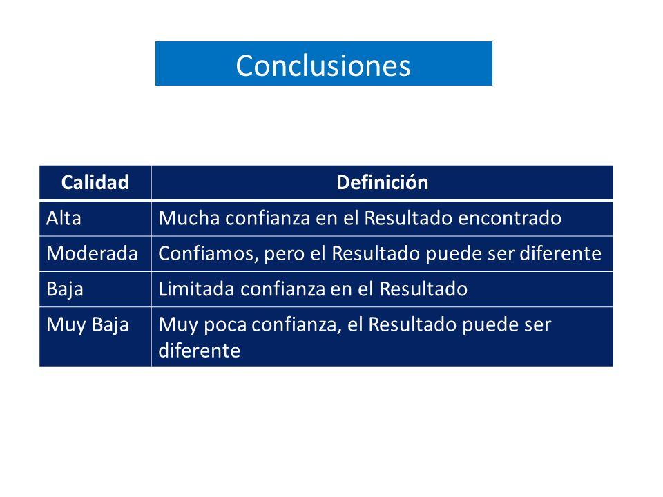CalidadDefinición AltaMucha confianza en el Resultado encontrado ModeradaConfiamos, pero el Resultado puede ser diferente BajaLimitada confianza en el Resultado Muy BajaMuy poca confianza, el Resultado puede ser diferente Conclusiones