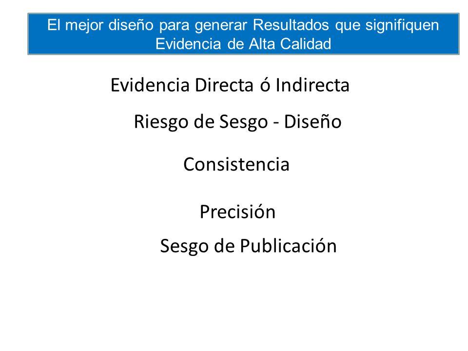 Riesgo de Sesgo - Diseño Consistencia Precisión Evidencia Directa ó Indirecta Sesgo de Publicación El mejor diseño para generar Resultados que signifi