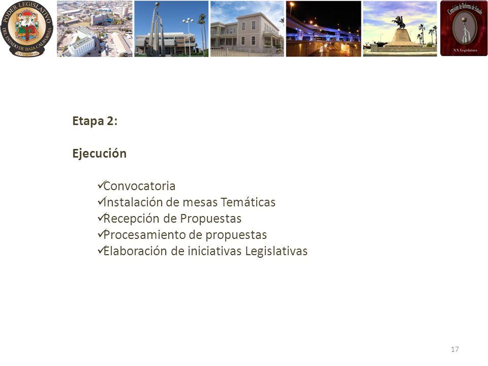 Etapa 2: Ejecución Convocatoria Instalación de mesas Temáticas Recepción de Propuestas Procesamiento de propuestas Elaboración de iniciativas Legislat