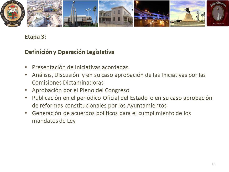 Etapa 3: Definición y Operación Legislativa Presentación de Iniciativas acordadas Análisis, Discusión y en su caso aprobación de las Iniciativas por l