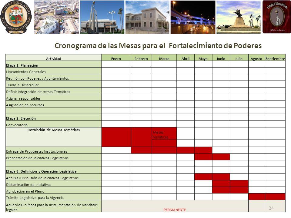 ActividadEneroFebreroMarzoAbrilMayoJunioJulioAgostoSeptiembre Etapa 1: Planeación Lineamientos Generales Reunión con Poderes y Ayuntamientos Temas a D