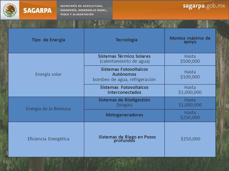 Tipo de EnergíaTecnología Montos máximo de apoyo Energía solar Sistemas Térmico Solares (calentamiento de agua) Hasta $500,000 Sistemas Fotovoltaicos