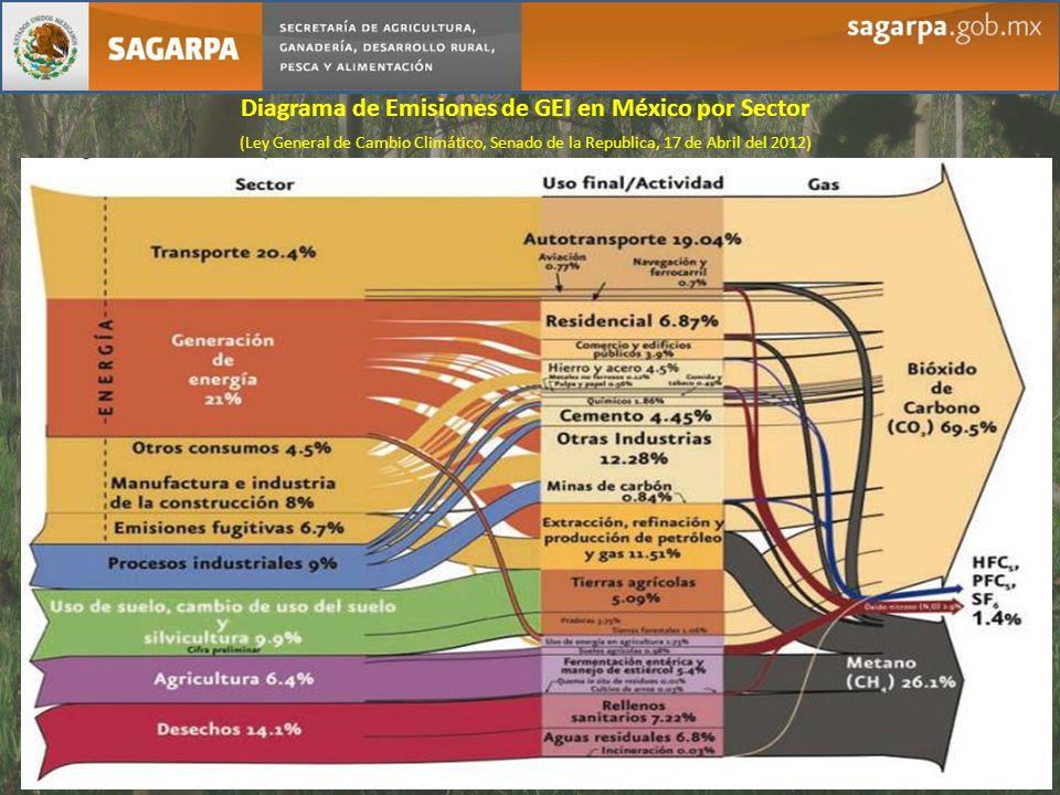 Diagrama de Emisiones de GEI en México por Sector (Ley General de Cambio Climático, Senado de la Republica, 17 de Abril del 2012)