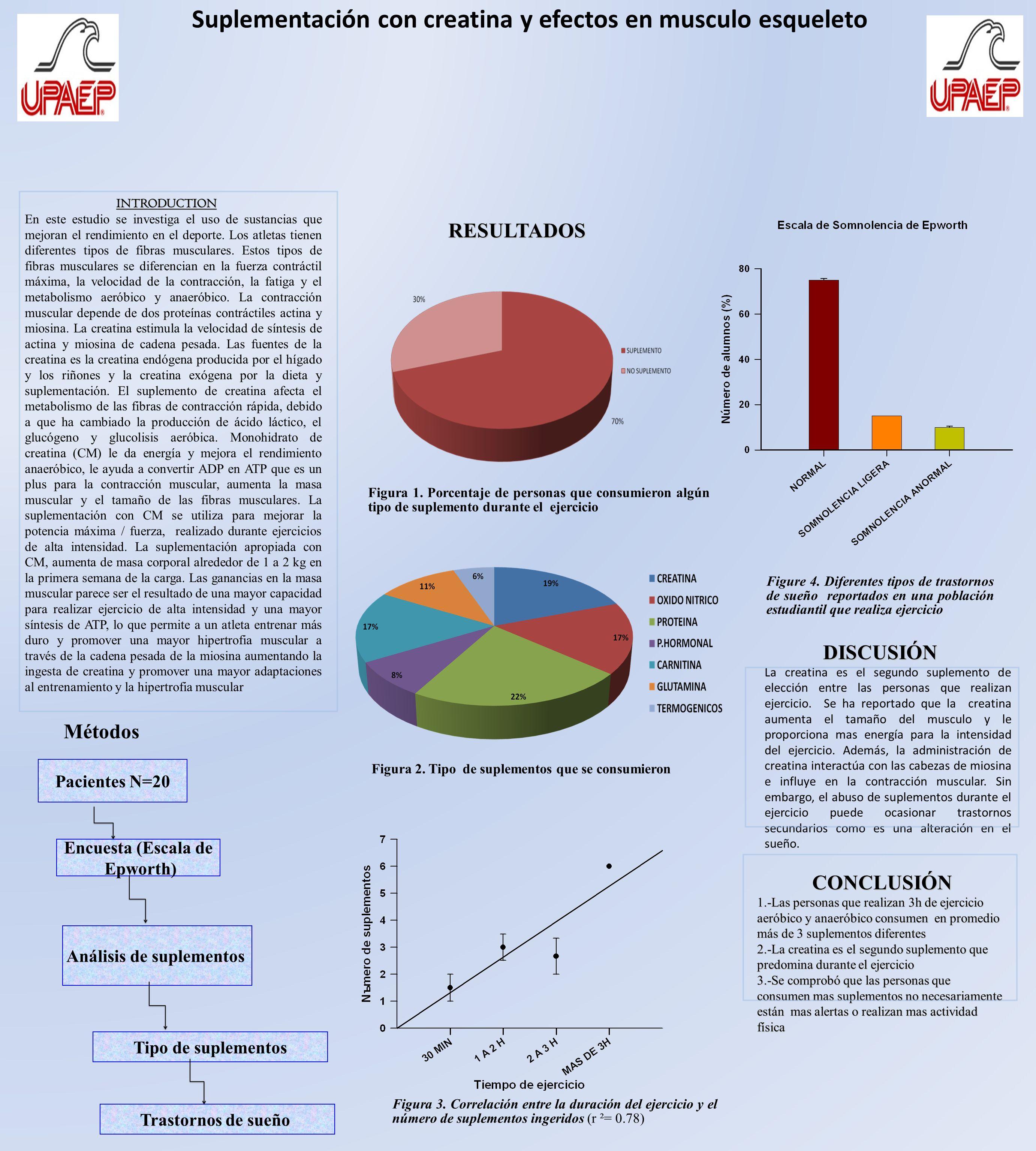 Suplementación con creatina y efectos en musculo esqueleto INTRODUCTION INTRODUCTION En este estudio se investiga el uso de sustancias que mejoran el rendimiento en el deporte.