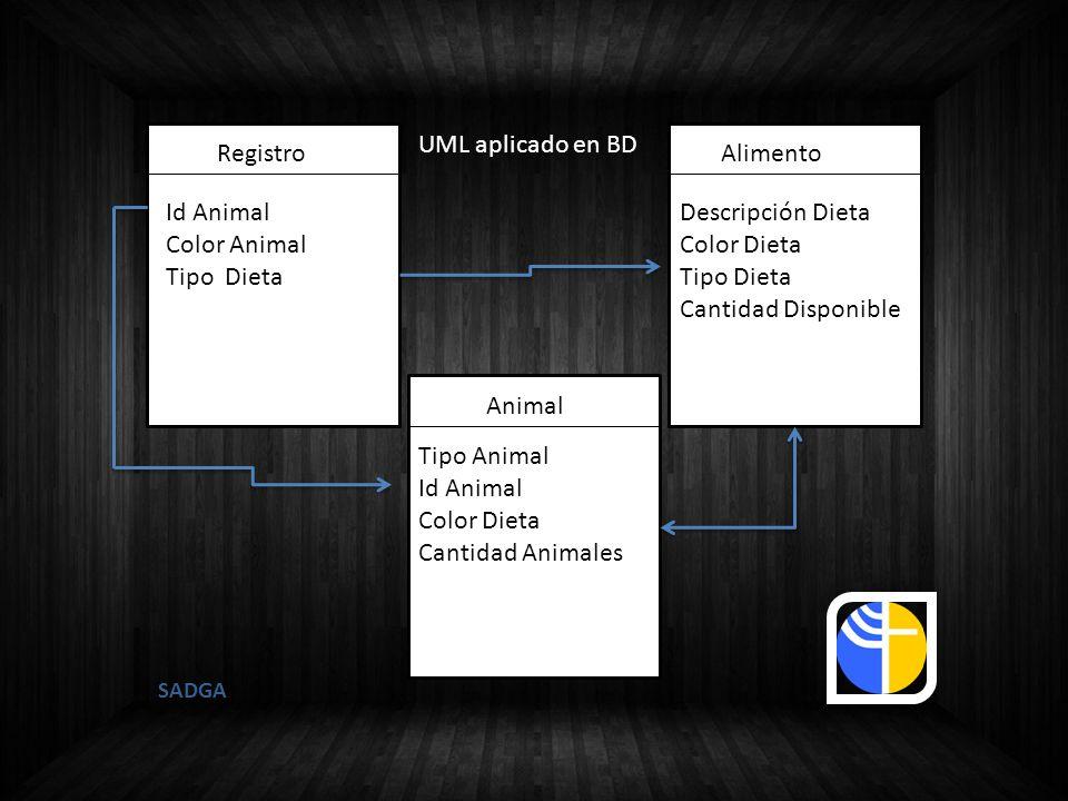 SADGA UML aplicado en BD Alimento Animal Registro Id Animal Color Animal Tipo Dieta Descripción Dieta Color Dieta Tipo Dieta Cantidad Disponible Tipo