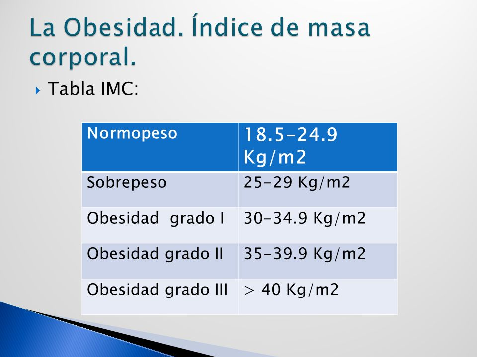 Tabla IMC: Normopeso 18.5-24.9 Kg/m2 Sobrepeso25-29 Kg/m2 Obesidad grado I30-34.9 Kg/m2 Obesidad grado II35-39.9 Kg/m2 Obesidad grado III> 40 Kg/m2