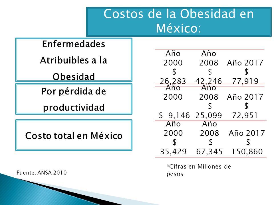 Enfermedades Atribuibles a la Obesidad Año 2000 Año 2008Año 2017 $ 26,283 $ 42,246 $ 77,919 *Cifras en Millones de pesos Costos de la Obesidad en Méxi