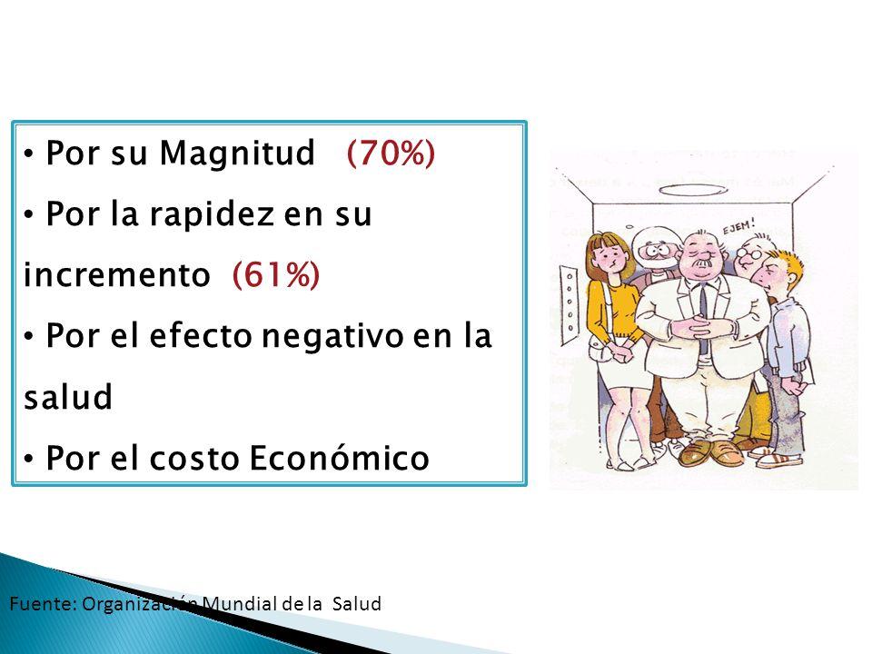 Problema de Salud Pública: Por su Magnitud (70%) Por la rapidez en su incremento (61%) Por el efecto negativo en la salud Por el costo Económico Fuent