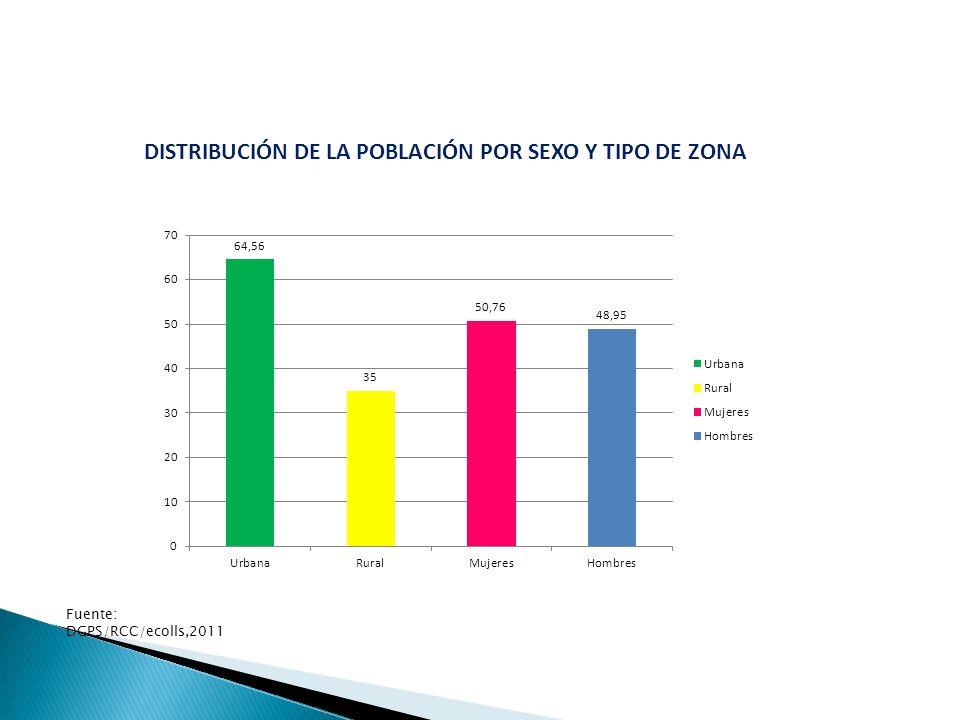 DISTRIBUCIÓN DE LA POBLACIÓN POR SEXO Y TIPO DE ZONA Fuente: DGPS/RCC/ecolls,2011