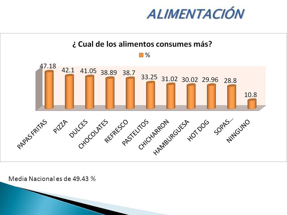 Media Nacional es de 49.43 % ALIMENTACIÓN