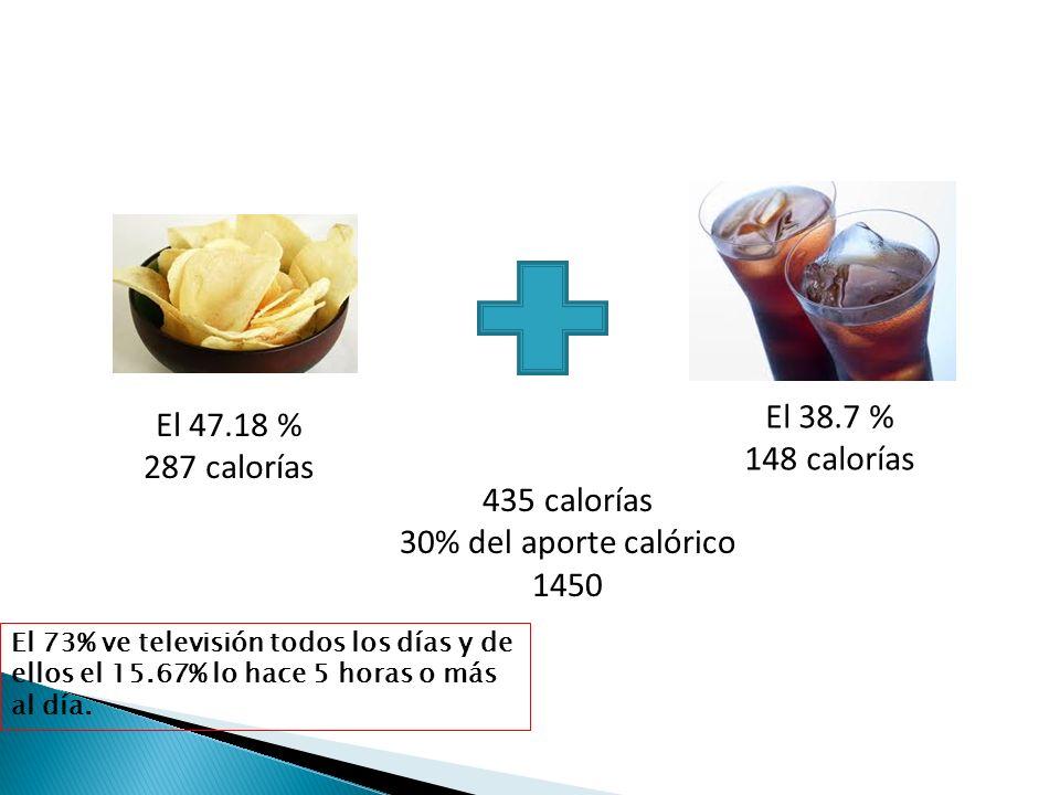 El 47.18 % 287 calorías El 38.7 % 148 calorías 435 calorías 30% del aporte calórico 1450 El 73% ve televisión todos los días y de ellos el 15.67% lo h