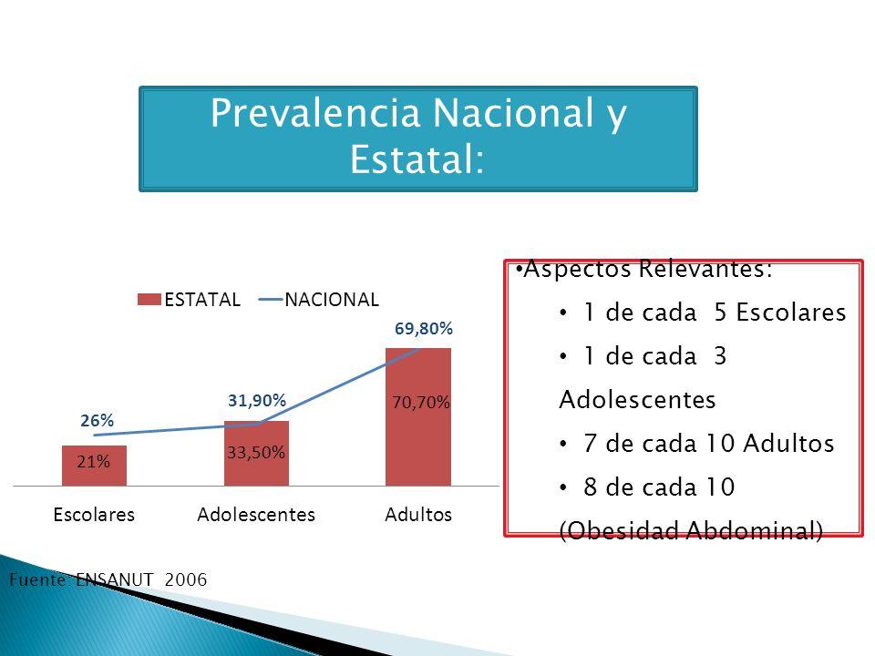 Prevalencia Nacional y Estatal: Fuente: ENSANUT 2006 Aspectos Relevantes: 1 de cada 5 Escolares 1 de cada 3 Adolescentes 7 de cada 10 Adultos 8 de cad