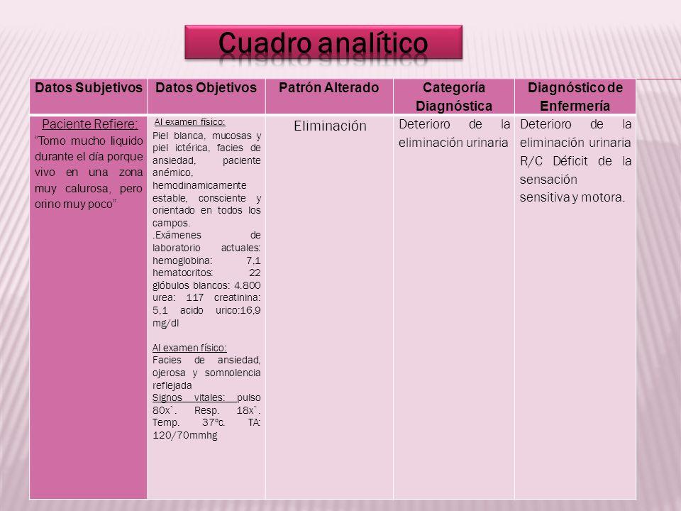 Datos SubjetivosDatos ObjetivosPatrón Alterado Categoría Diagnóstica Diagnóstico de Enfermería Paciente Refiere: Tomo mucho liquido durante el día por