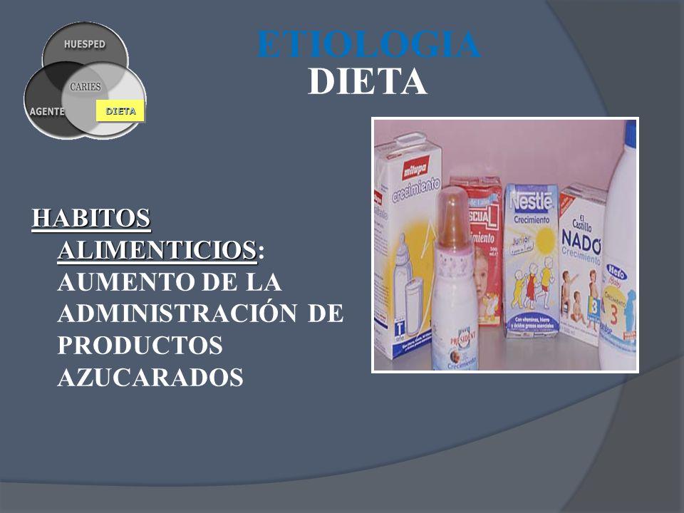 DIETADIETA HABITOS ALIMENTICIOS HABITOS ALIMENTICIOS: AUMENTO DE LA ADMINISTRACIÓN DE PRODUCTOS AZUCARADOS ETIOLOGIA DIETA