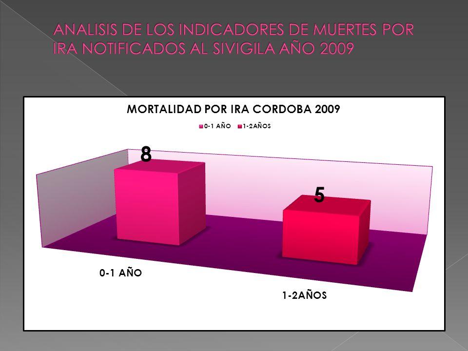 EVALUACION DE LOS INDICADORES DE VIGILANCIA EPIDEMIOLOGICA EDA EN MENORES DE 5 AÑOS.% CORDOBA 2009 INDICADORES Y CUMPLIMIENTOCUMPLIMIENTO % DE UPGD QUE NOTIFICAN SEMANALMENTE Y UPGD QUE DEBEN NOTIFICAR 4/1602.5% % DE CASOS CONFIRMADOS POR MORTALIDAD POR EDA EN MENORES DE CINCO AÑOS 9/9100% % DE CASOS DE MORTALIDAD POR EDA EN MENORES DE CINCO AÑOS CON INVESTIGACION OPORTUNA EN LAS CUATRO PRIMERAS SEMANAS DESPUES DE NOTIFICADOS 4/944% % DE CASOS DE MORTALIDAD POR EDA EN MENORES DE CINCO AÑOS ANALIZADOS EN COVE 3/933%