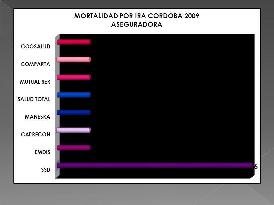 EVALUACION DE LOS INDICADORES DE VIGILANCIA POR IRAEN MENORES DE 5 AÑOS CORDOBA 2009 INDICADORESCUMPLIMIENTO % DE UPGD QUE NOTIFICAN SEMANALMENTE Y UPGD QUE DEBEN NOTIFICAR 4/160 2.5% % DE CASOS CONFIRMADOS POR MORTALIDAD POR IRA EN MENORES DE CINCO AÑOS 13/13 100% % DE CASOS DE MORTALIDAD POR IRAG EN MENORES DE CINCO AÑOS CON INVESTIGACION OPORTUNA EN LAS CUATRO PRIMERAS SEMANAS DESPUES DE NOTIFICADOS 6/13 46% % DE CASOS DE MORTALIDAD POR IRAG EN MENORES DE CINCO AÑOS ANALIZADOS EN COVE 5/13 38%