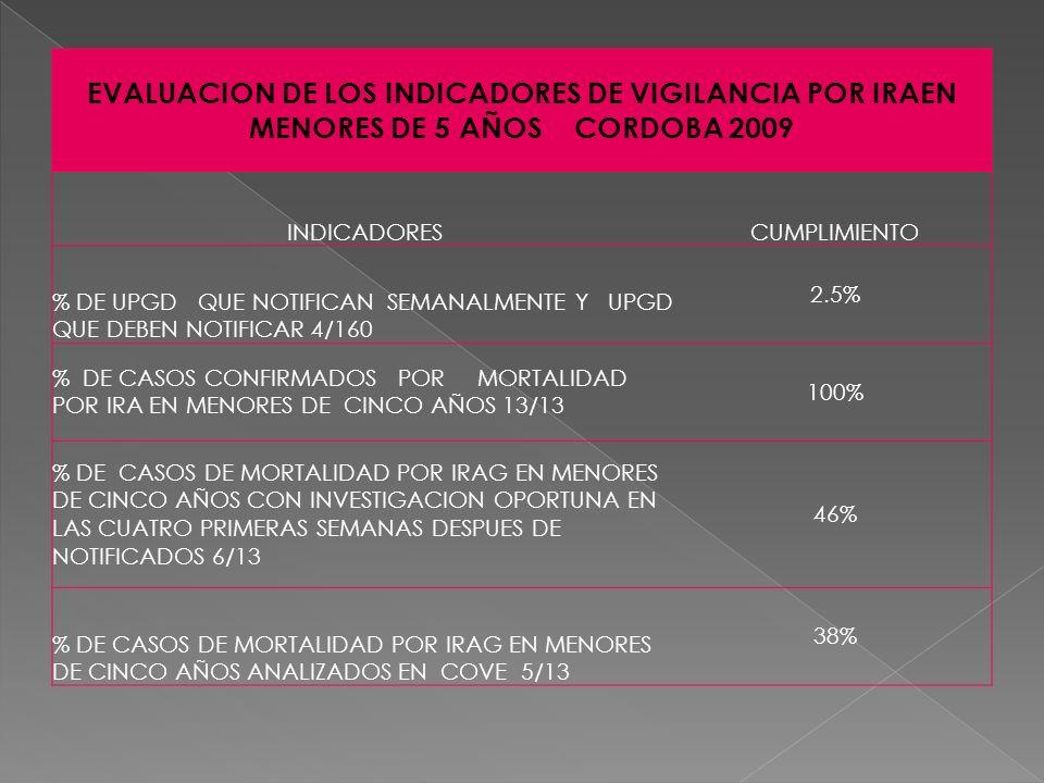 EVALUACION DE LOS INDICADORES DE VIGILANCIA EPIDEMIOLOGICA PFA EN LOS NIÑOS MENORES DE 15 AÑOS INDICADORCUMPLIMIENTO % DE CASOS INVESTIGADOS DENTRO DE LAS 48 HORAS DE NOTIFICADOS SIGUIENTES A SU DETECCION 4/9 2.5% % DE MUESTRAS RECOLECTADAS DENTRO DE LOS 15 DIAS DEL INICIO DE LOS SINTOMAS DE PFA 7/9 77.7% % DE CASOS DESCARTADOS 9/9 1OO% % DE UPGD QUE NOTIFICARON SEMANALMENTE 6.4% % DE PROCESAMIENTOS DE MUESTRAS EN MENOS DE 21 DIAS POR EL LABORATORIO DE VIROLOGIA 9/9 100% TAZA DE PFA IGUAL O SUPERIOR A 1 POR 1OOOOO EN MENOR DE 15 AÑOS 1.5% % DE TOMA DE UNA MUESTRA DE HECES EN LOS PPRIMEROS 14 DIAS DE INICIADA LA PARALISIS 8/9 88.8% OPORTUNIDAD EN EL ENVIO DE MUESTRA ANTES DE SEIS DIAS AL LABORATORIO DE VIROLOGIA 8/8 100%