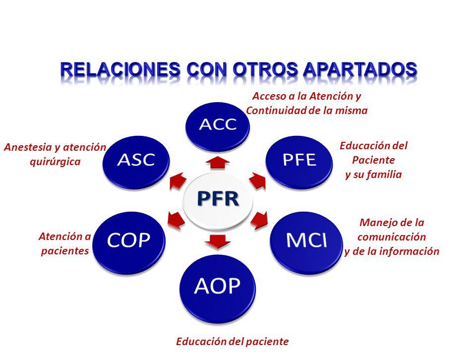 Acceso a la Atención y Continuidad de la misma Educación del Paciente y su familia Manejo de la comunicación y de la información Educación del paciente Anestesia y atención quirúrgica Atención a pacientes