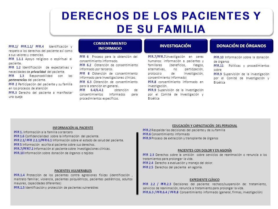 PFR.1/ PFR.1.1/ PFR.4 Identificación y respeto a los derechos del paciente así como a sus valores y creencias.