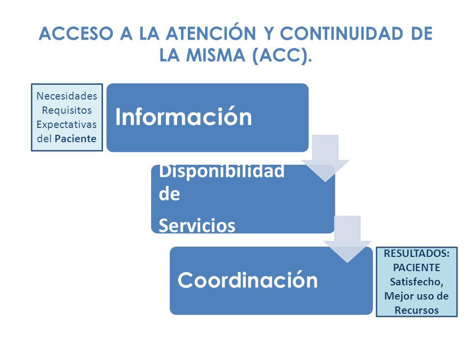 ACCESO A LA ATENCIÓN Y CONTINUIDAD DE LA MISMA (ACC). Información Disponibilidad de Servicios Coordinación Necesidades Requisitos Expectativas del Pac