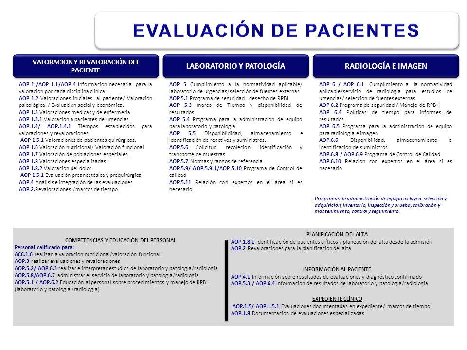 AOP 1 /AOP 1.1/AOP 4 Información necesaria para la valoración por cada disciplina clínica. AOP 1.2 Valoraciones iníciales al paciente/ Valoración psic