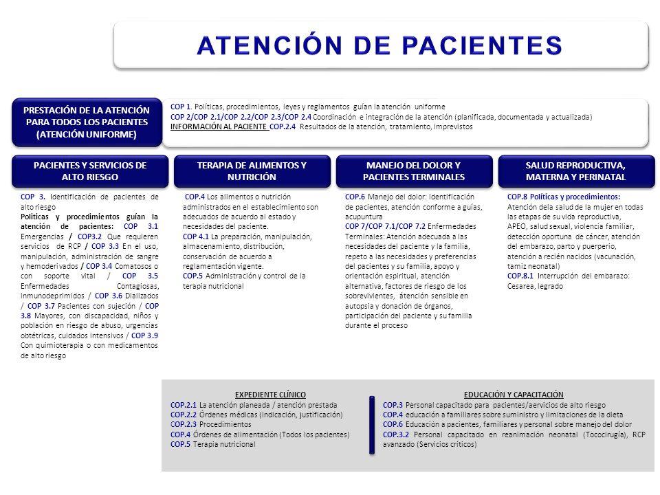 COP 3. Identificación de pacientes de alto riesgo Politicas y procedimientos guían la atención de pacientes: COP 3.1 Emergencias / COP3.2 Que requiere