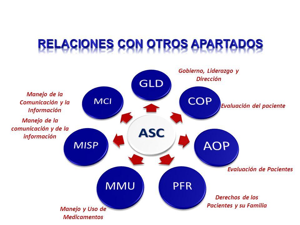 Manejo de la comunicación y de la información Manejo de la Comunicación y la Información Evaluación del paciente Manejo y Uso de Medicamentos Evaluación de Pacientes Derechos de los Pacientes y su Familia Gobierno, Liderazgo y Dirección