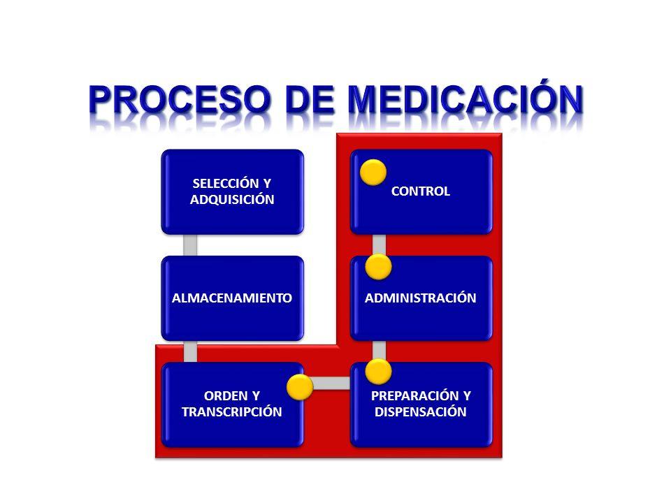 SELECCIÓN Y ADQUISICIÓN ALMACENAMIENTO ORDEN Y TRANSCRIPCIÓN PREPARACIÓN Y DISPENSACIÓN ADMINISTRACIÓNCONTROL