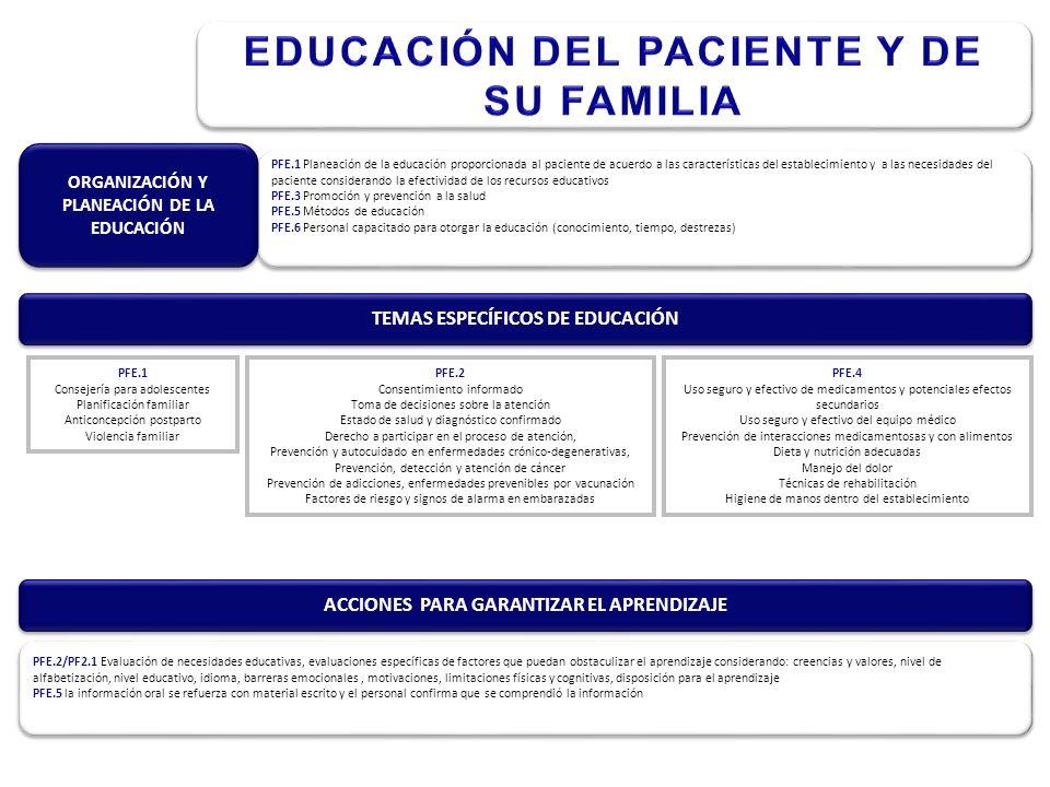 TEMAS ESPECÍFICOS DE EDUCACIÓN PFE.1 Planeación de la educación proporcionada al paciente de acuerdo a las características del establecimiento y a las necesidades del paciente considerando la efectividad de los recursos educativos PFE.3 Promoción y prevención a la salud PFE.5 Métodos de educación PFE.6 Personal capacitado para otorgar la educación (conocimiento, tiempo, destrezas) ORGANIZACIÓN Y PLANEACIÓN DE LA EDUCACIÓN PFE.1 Consejería para adolescentes Planificación familiar Anticoncepción postparto Violencia familiar PFE.2 Consentimiento informado Toma de decisiones sobre la atención Estado de salud y diagnóstico confirmado Derecho a participar en el proceso de atención, Prevención y autocuidado en enfermedades crónico-degenerativas, Prevención, detección y atención de cáncer Prevención de adicciones, enfermedades prevenibles por vacunación Factores de riesgo y signos de alarma en embarazadas PFE.4 Uso seguro y efectivo de medicamentos y potenciales efectos secundarios Uso seguro y efectivo del equipo médico Prevención de interacciones medicamentosas y con alimentos Dieta y nutrición adecuadas Manejo del dolor Técnicas de rehabilitación Higiene de manos dentro del establecimiento ACCIONES PARA GARANTIZAR EL APRENDIZAJE PFE.2/PF2.1 Evaluación de necesidades educativas, evaluaciones específicas de factores que puedan obstaculizar el aprendizaje considerando: creencias y valores, nivel de alfabetización, nivel educativo, idioma, barreras emocionales, motivaciones, limitaciones físicas y cognitivas, disposición para el aprendizaje PFE.5 la información oral se refuerza con material escrito y el personal confirma que se comprendió la información
