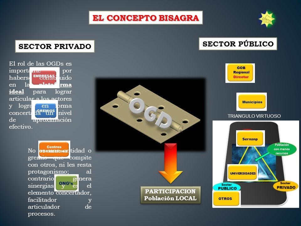 Las Organizaciones de Gestión de Destino OGDs se encuentran constituidas en las regiones de Cusco Arequipa, Moquegua, Puno, Tacna, Apurímac, Madre de Dios y la Región Norte del Perú.