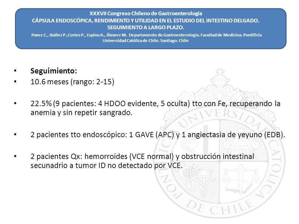 Seguimiento: 10.6 meses (rango: 2-15) 22.5% (9 pacientes: 4 HDOO evidente, 5 oculta) tto con Fe, recuperando la anemia y sin repetir sangrado. 2 pacie