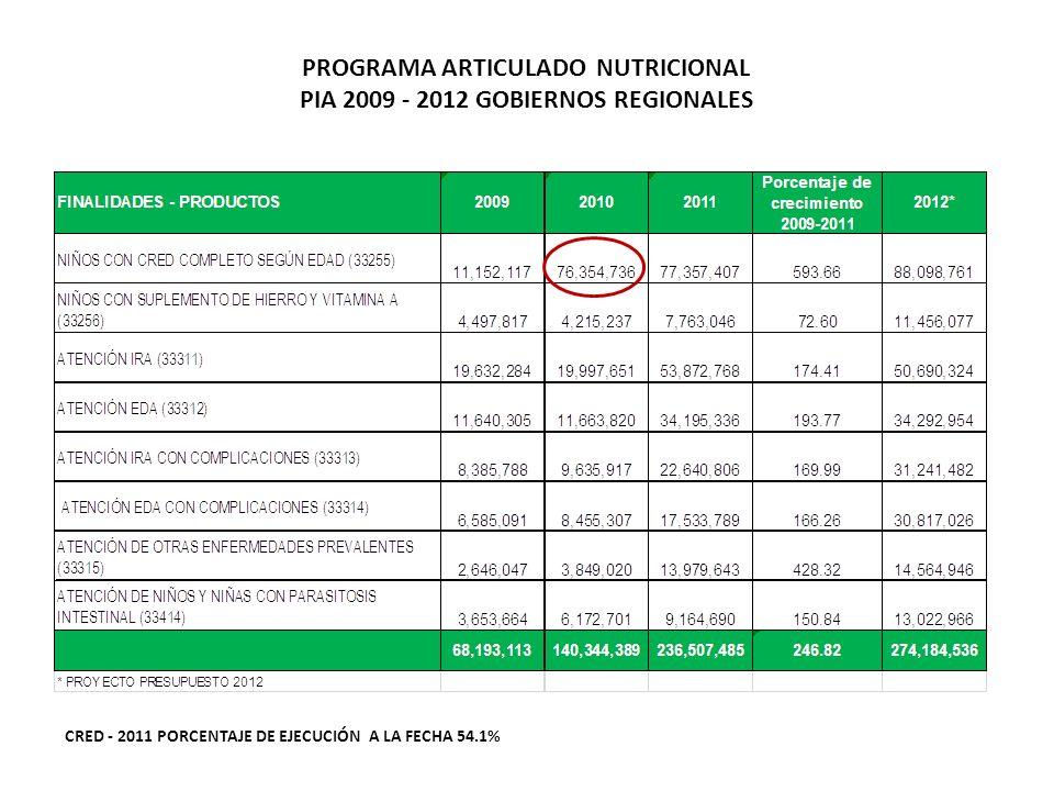 PROGRAMA ARTICULADO NUTRICIONAL PIA 2009 - 2012 GOBIERNOS REGIONALES CRED - 2011 PORCENTAJE DE EJECUCIÓN A LA FECHA 54.1%