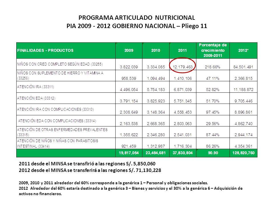 PROGRAMA ARTICULADO NUTRICIONAL PIA 2009 - 2012 GOBIERNO NACIONAL – Pliego 11 2011 desde el MINSA se transfirió a las regiones S/.