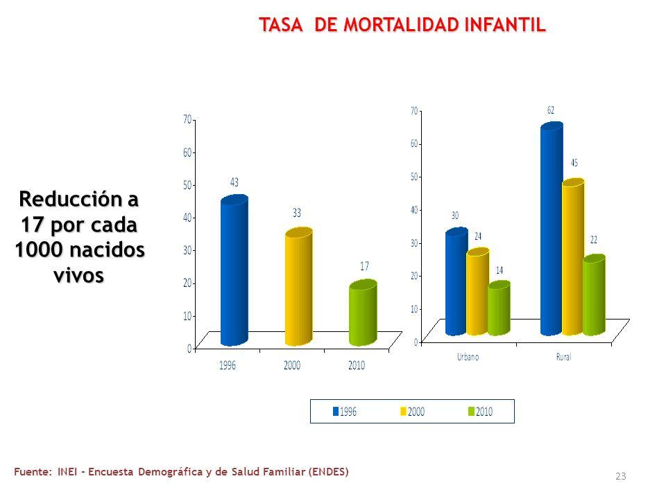 23 TASA DE MORTALIDAD INFANTIL Fuente: INEI - Encuesta Demográfica y de Salud Familiar (ENDES) Reducción a 17 por cada 1000 nacidos vivos