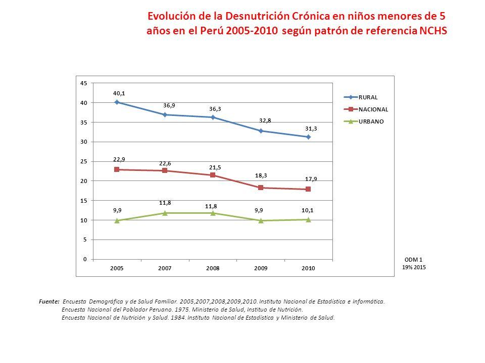 Fuente: Encuesta Demográfica y de Salud Familiar.2005,2007,2008,2009,2010.