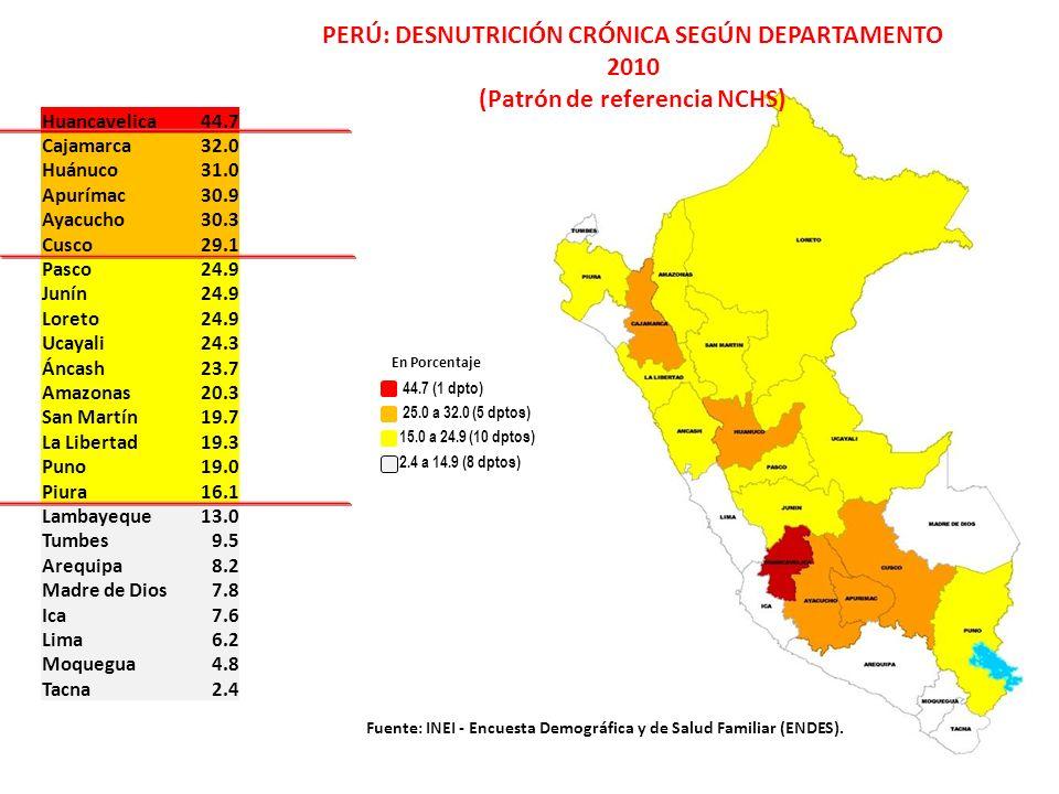 Huancavelica44.7 Cajamarca32.0 Huánuco31.0 Apurímac30.9 Ayacucho30.3 Cusco29.1 Pasco24.9 Junín24.9 Loreto24.9 Ucayali24.3 Áncash23.7 Amazonas20.3 San Martín19.7 La Libertad19.3 Puno19.0 Piura16.1 Lambayeque13.0 Tumbes9.5 Arequipa8.2 Madre de Dios7.8 Ica7.6 Lima6.2 Moquegua4.8 Tacna2.4 PERÚ: DESNUTRICIÓN CRÓNICA SEGÚN DEPARTAMENTO 2010 (Patrón de referencia NCHS) Fuente: INEI - Encuesta Demográfica y de Salud Familiar (ENDES).