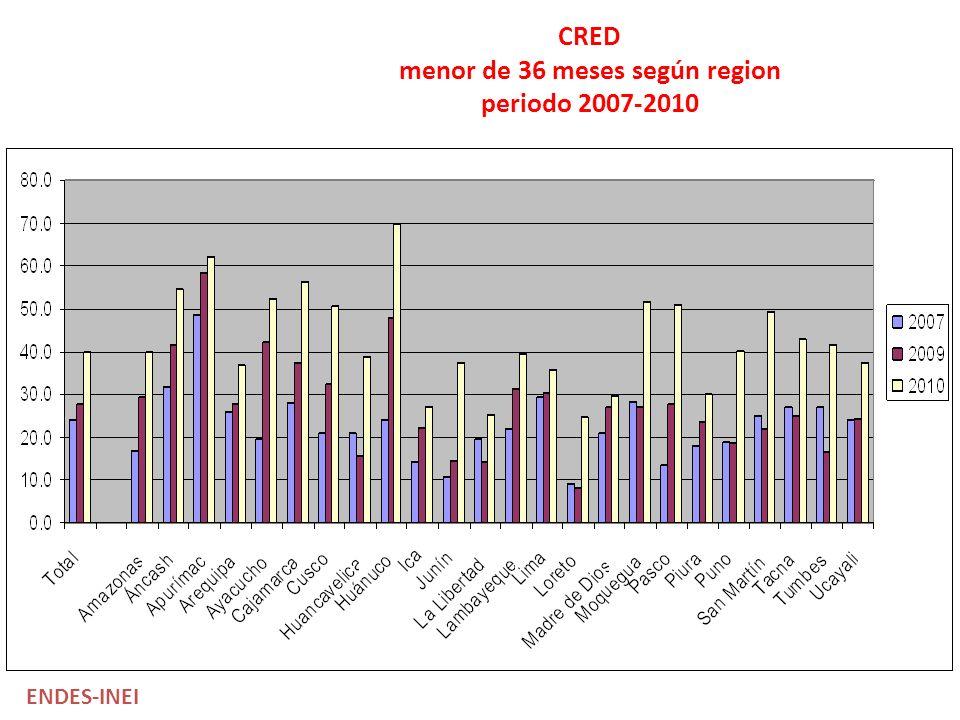 CRED menor de 36 meses según region periodo 2007-2010 ENDES-INEI