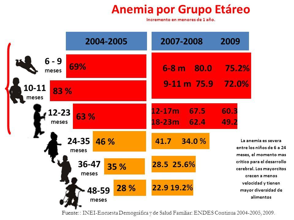 28 % 35 % 46 % 63 % 69% 83 % La anemia es severa entre los niños de 6 a 24 meses, el momento mas critico para el desarrollo cerebral.