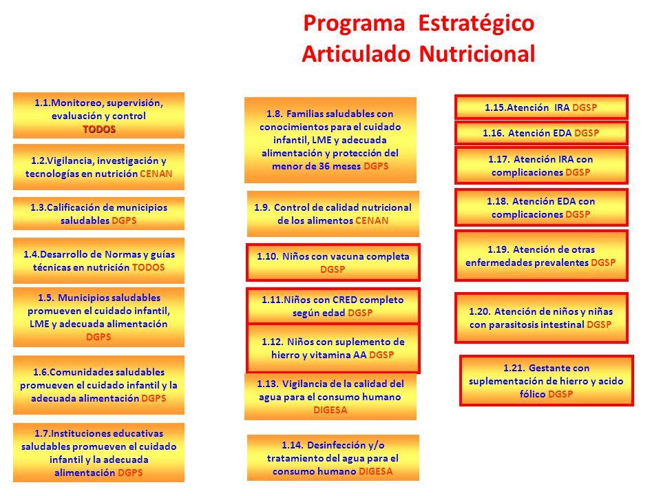 Programa Estratégico Articulado Nutricional 1.1.Monitoreo, supervisión, evaluación y controlTODOS 1.2.Vigilancia, investigación y tecnologías en nutrición CENAN 1.3.Calificación de municipios saludables DGPS 1.4.Desarrollo de Normas y guías técnicas en nutrición TODOS 1.5.