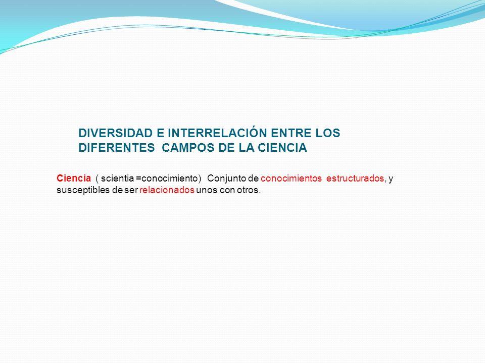 DIVERSIDAD E INTERRELACIÓN ENTRE LOS DIFERENTES CAMPOS DE LA CIENCIA Ciencia ( scientia =conocimiento) Conjunto de conocimientos estructurados, y susc