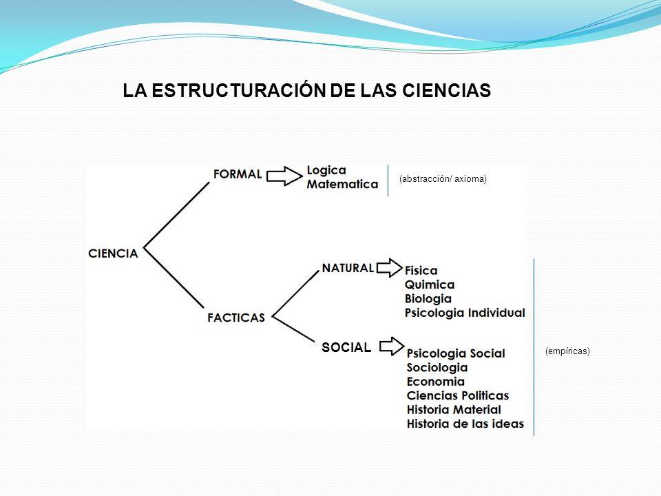 LA ESTRUCTURACIÓN DE LAS CIENCIAS (abstracción/ axioma) (empíricas) SOCIAL