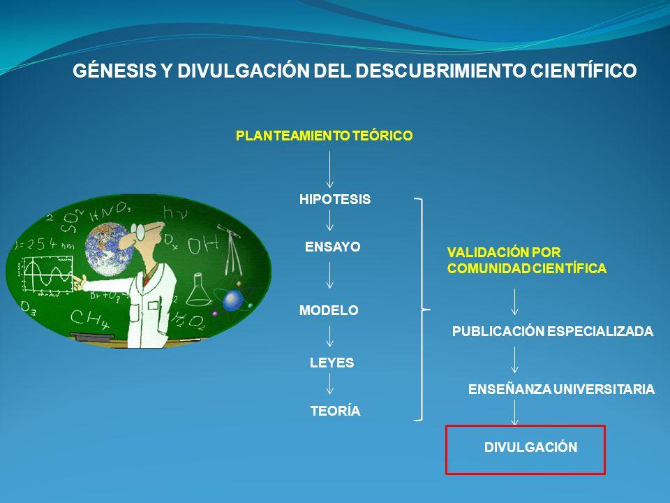 GÉNESIS Y DIVULGACIÓN DEL DESCUBRIMIENTO CIENTÍFICO HIPOTESIS PLANTEAMIENTO TEÓRICO ENSAYO MODELO LEYES VALIDACIÓN POR COMUNIDAD CIENTÍFICA PUBLICACIÓ