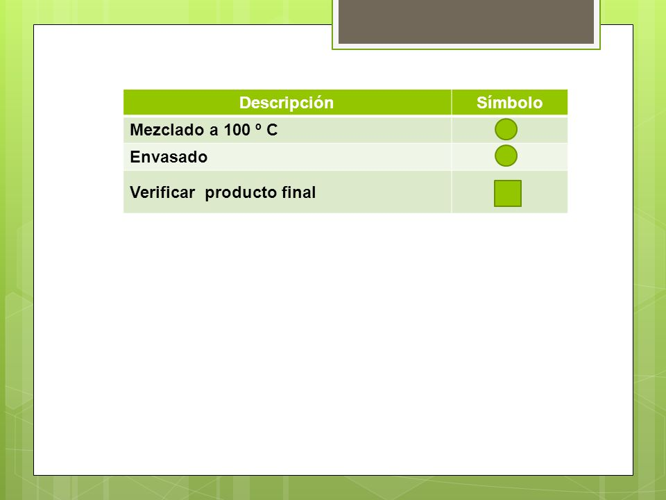 DescripciónSímbolo Mezclado a 100 º C Envasado Verificar producto final