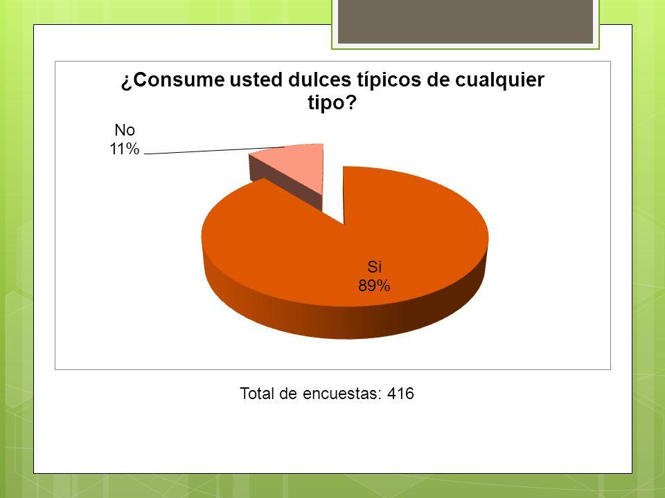 Total de encuestas: 416