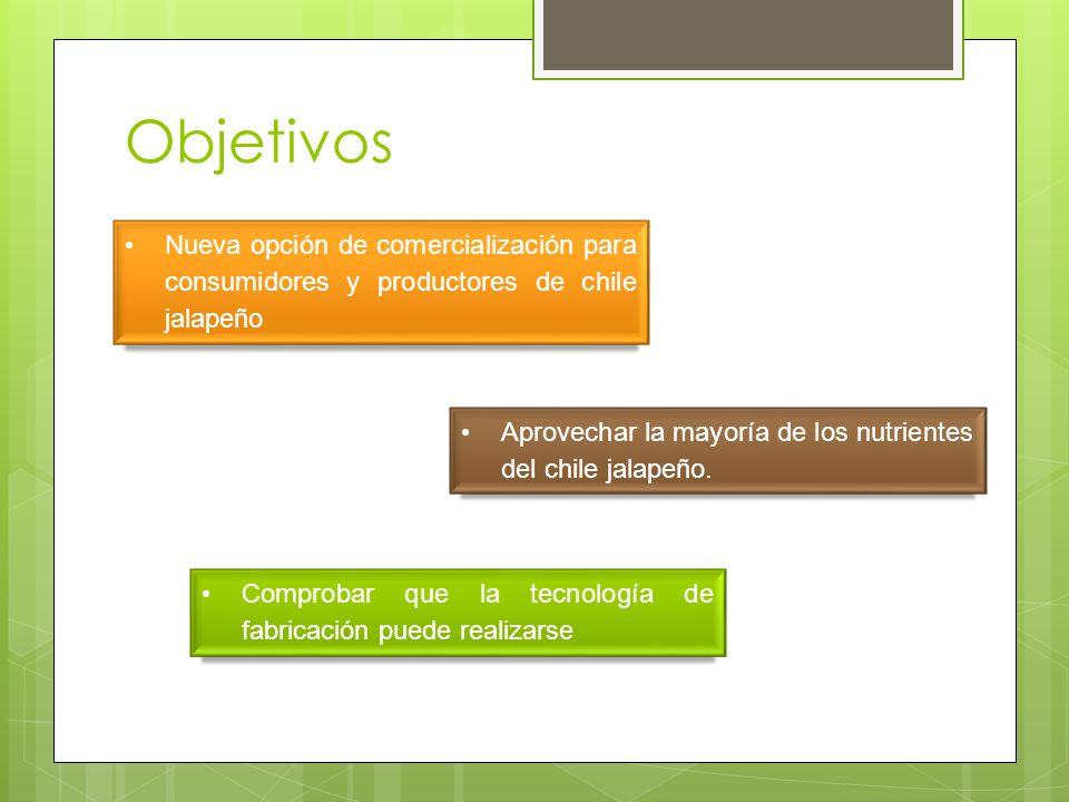 Objetivos Nueva opción de comercialización para consumidores y productores de chile jalapeño Aprovechar la mayoría de los nutrientes del chile jalapeñ