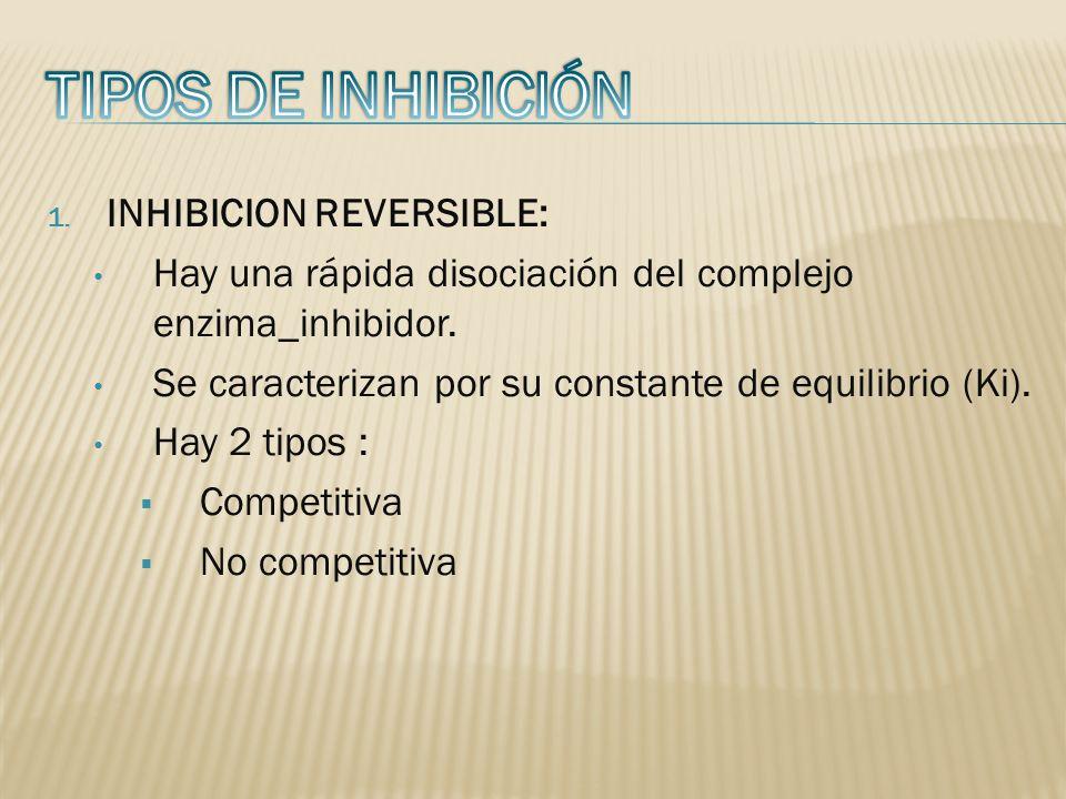 1. INHIBICION REVERSIBLE: Hay una rápida disociación del complejo enzima_inhibidor. Se caracterizan por su constante de equilibrio (Ki). Hay 2 tipos :
