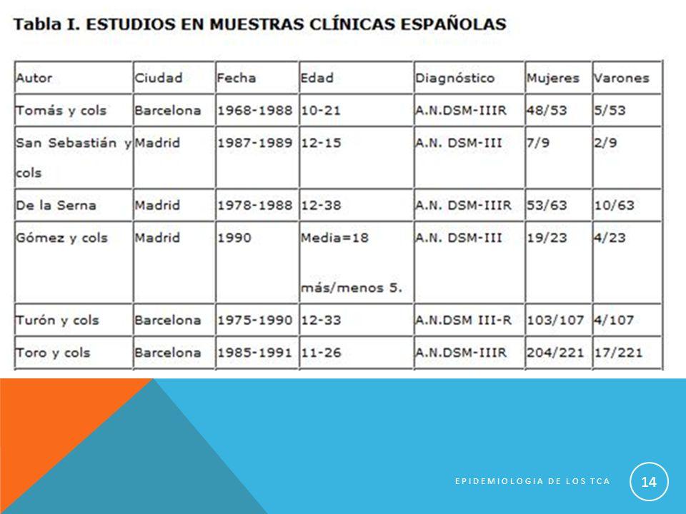 EPIDEMIOLOGIA DE LOS TCA 14