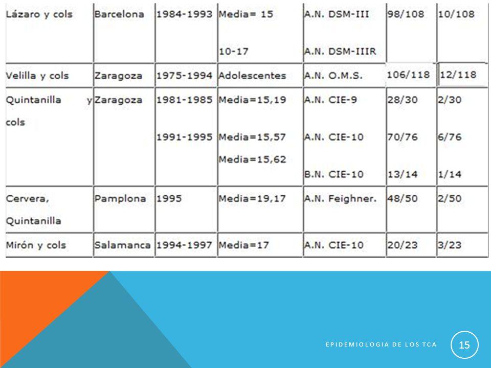 EPIDEMIOLOGIA DE LOS TCA 15
