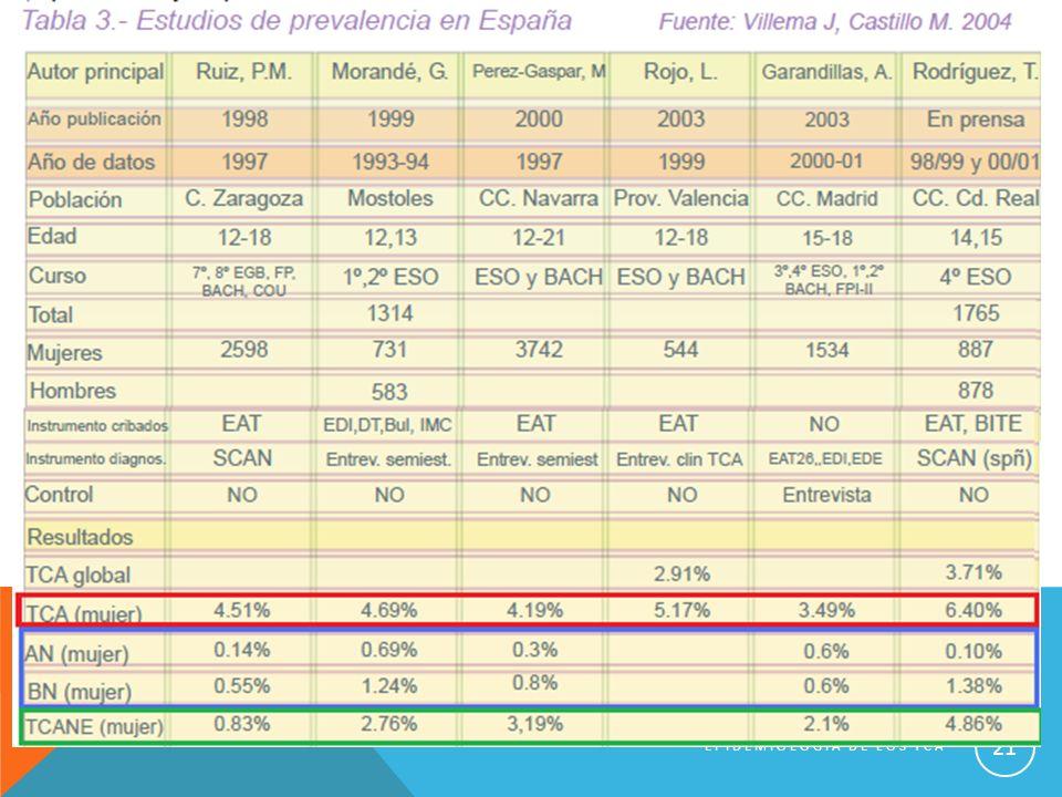 EPIDEMIOLOGIA DE LOS TCA 21
