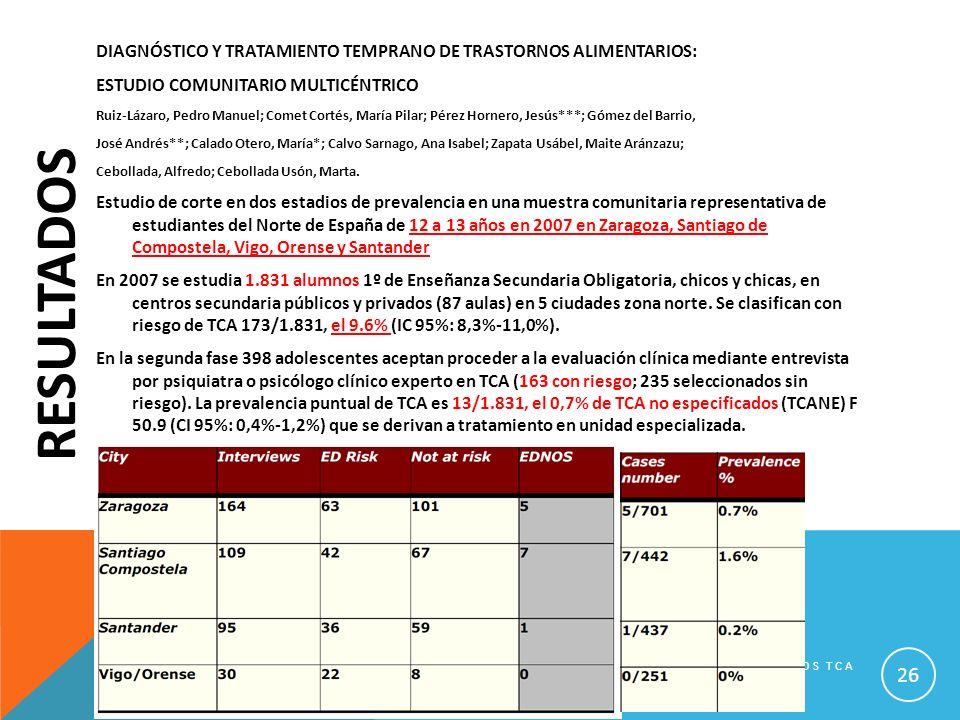 RESULTADOS DIAGNÓSTICO Y TRATAMIENTO TEMPRANO DE TRASTORNOS ALIMENTARIOS: ESTUDIO COMUNITARIO MULTICÉNTRICO Ruiz-Lázaro, Pedro Manuel; Comet Cortés, M